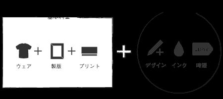 基本料金:ウェア+製版+プリント こだわりオプション + デザイン インク 時短
